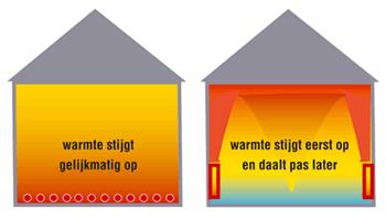 werking vloerverwarming